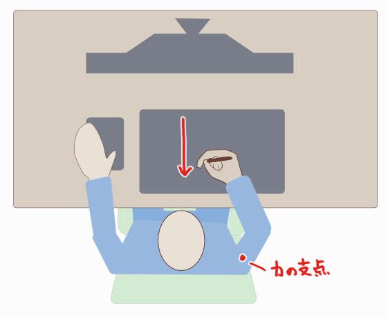 きれいな線の引き方-肩で引く線