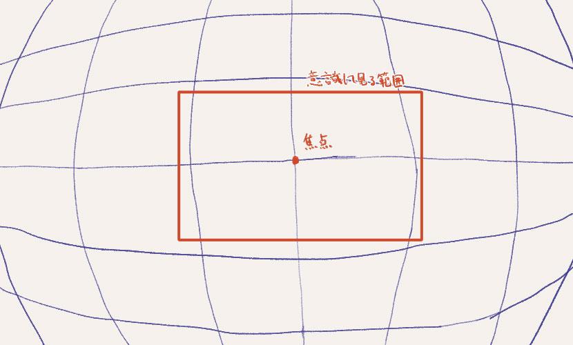透視図法の理屈と使い方1